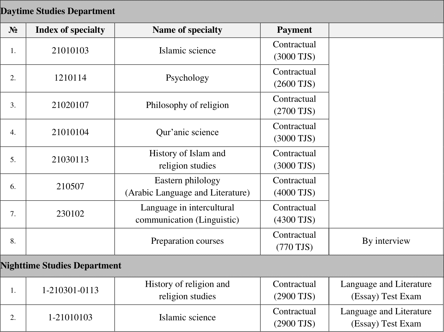 Courses offered in the Abu Hanifa Islamic Institute in Dushanbe, Tajikistan, for 2014–15.