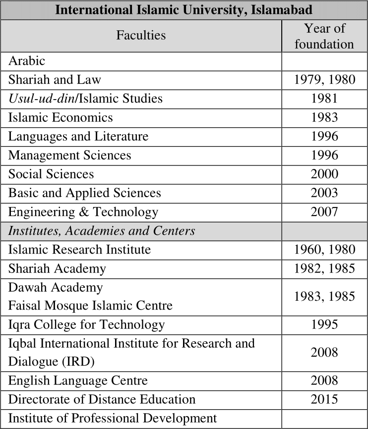 Faculties at the International Islamic University in 2016