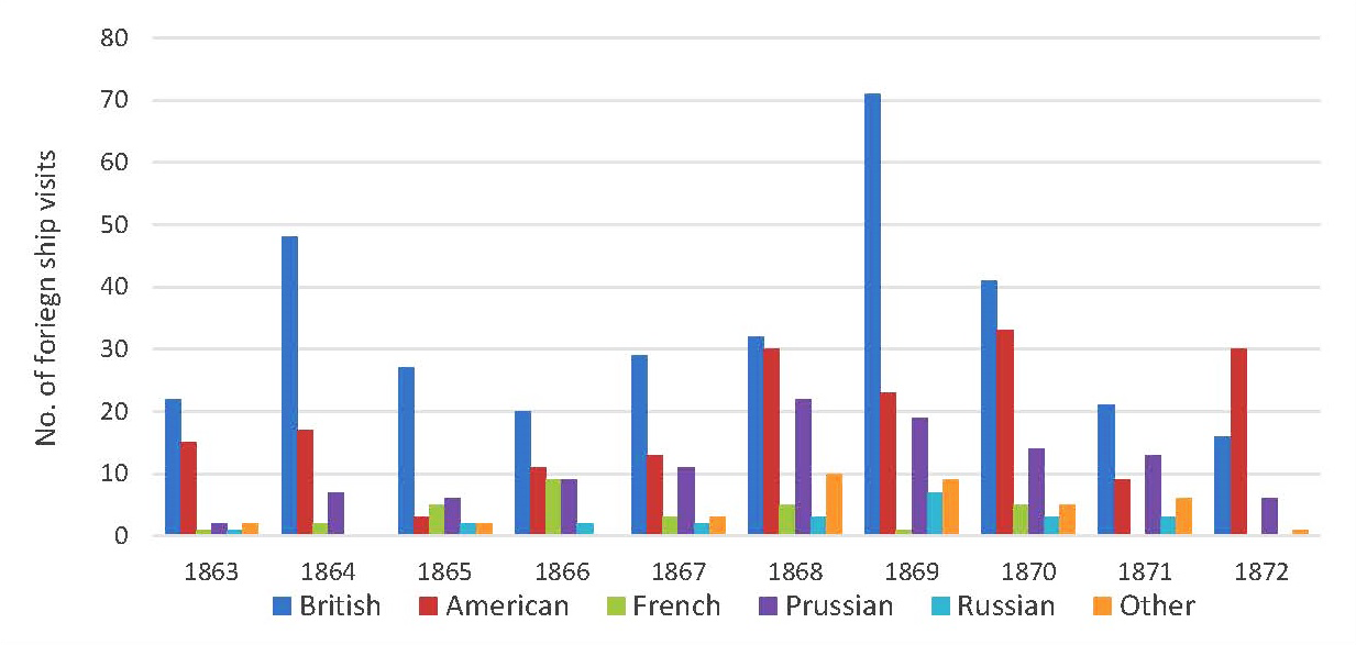 Chart showing foreign ship visits to Hakodate Port by country of origin